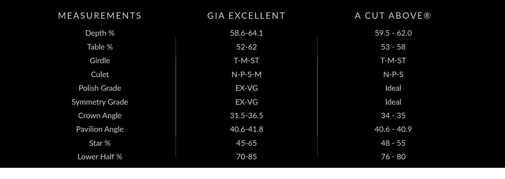 A Cut Above Diamond Measurement Specifications