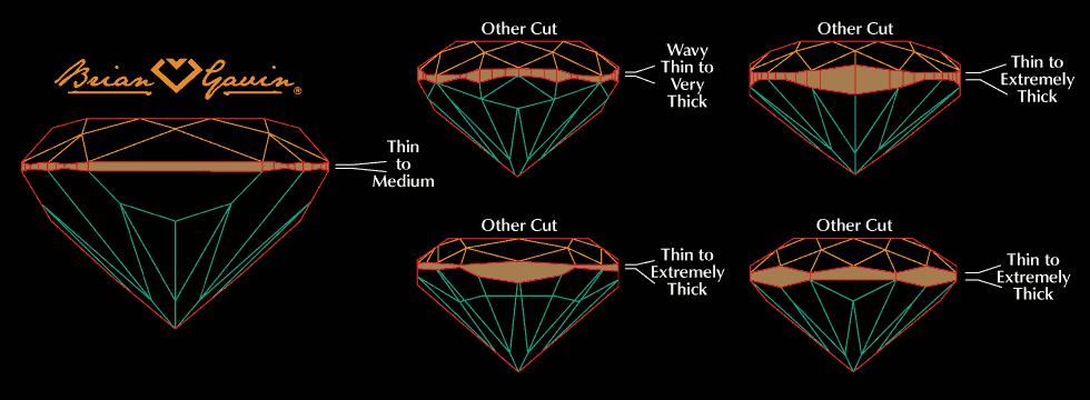 cushion cut diamonds girdles compared