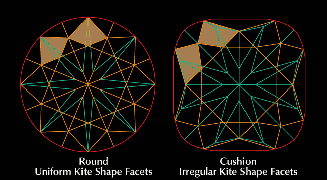 cushion cut  and round brilliants facets compared